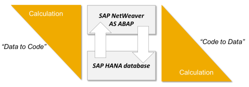 SAP-AS-ABAP-paradigma-code-to-data-1
