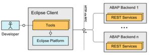 ABAP-en-Eclipse-arquitectura