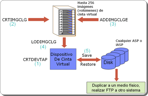 AS400-implementacion-de-cintas-virtuales-1