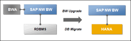SAP-NW-BW7.3- Powered-by-HANA-migracion-1