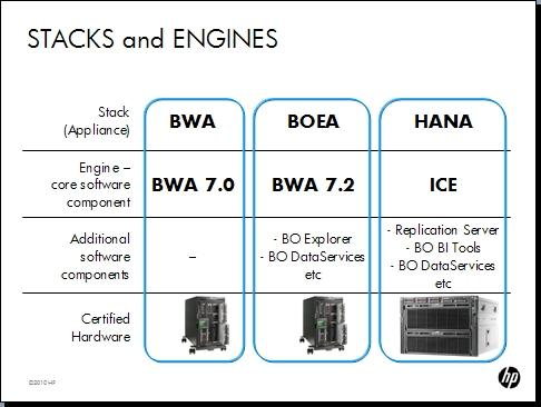 SAP_HANA_Stacks_and_Engines